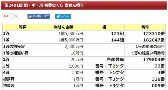 初夢宝くじ2017当選番号.JPG
